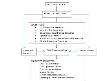 organisational-structure-of-sanbs